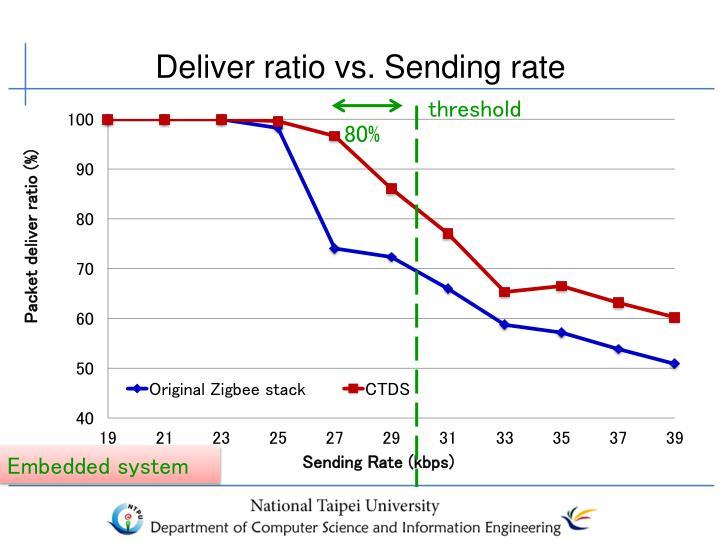 Deliver ratio vs. Sending rate
