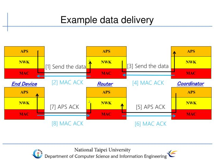 Example data delivery