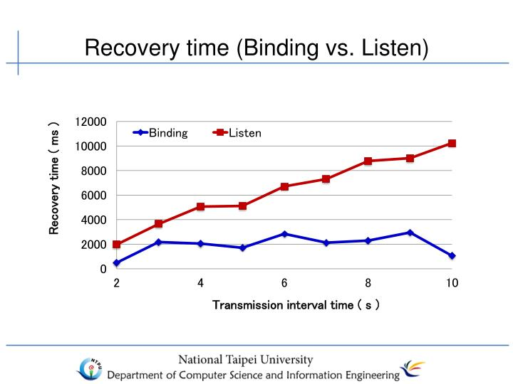 Recovery time (Binding vs. Listen)