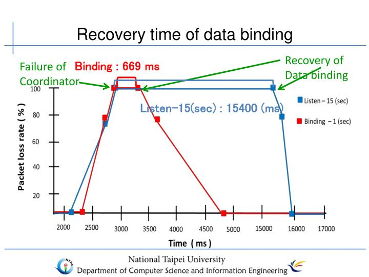 Recovery time of data binding