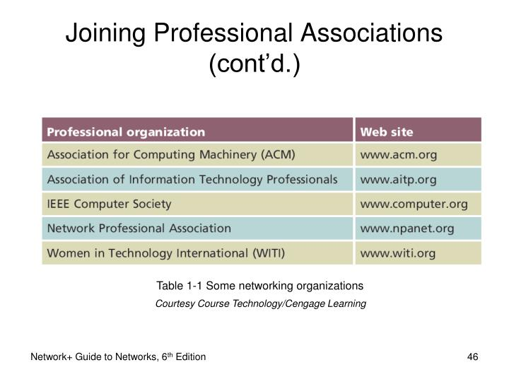 Joining Professional Associations (cont'd.)