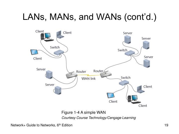 LANs, MANs, and WANs (cont'd.)