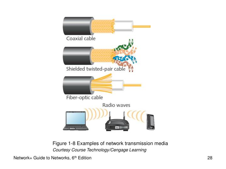 Figure 1-8 Examples of network transmission media