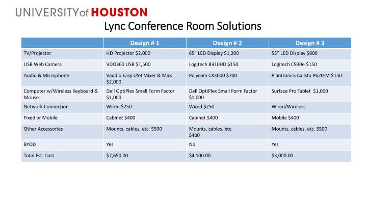 Lync Conference Room Solutions