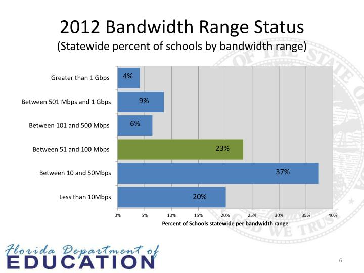 2012 Bandwidth Range Status