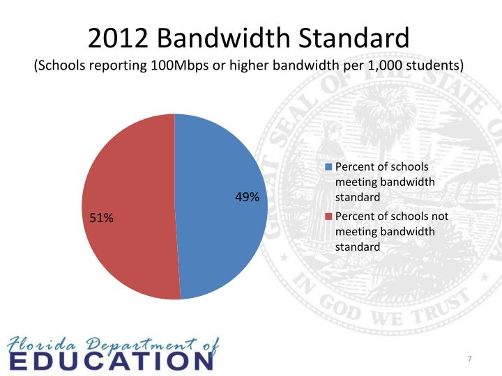 2012 Bandwidth Standard