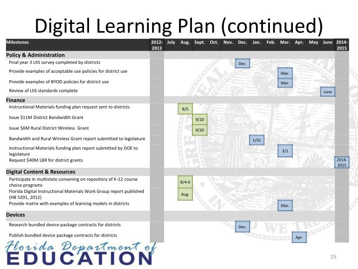 Digital Learning Plan (continued)