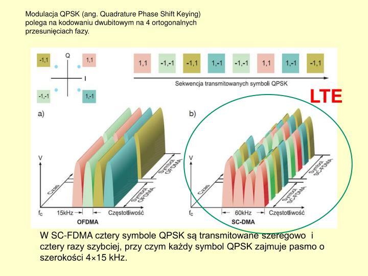 Modulacja QPSK (ang.