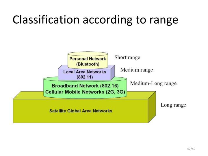 Classification according to range