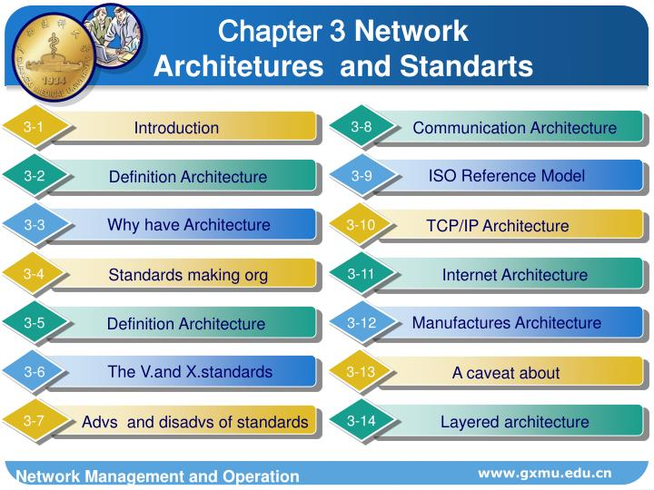 Chapter 3 network architetures and standarts