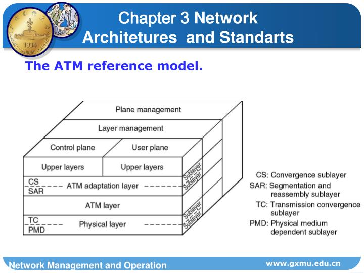 The ATM reference model.