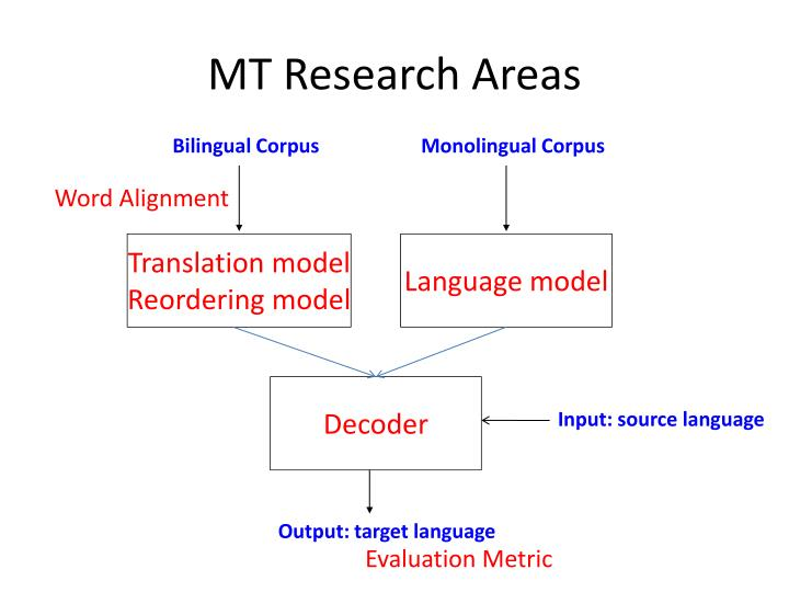MT Research Areas