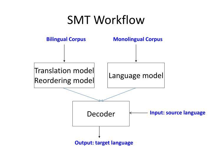 SMT Workflow