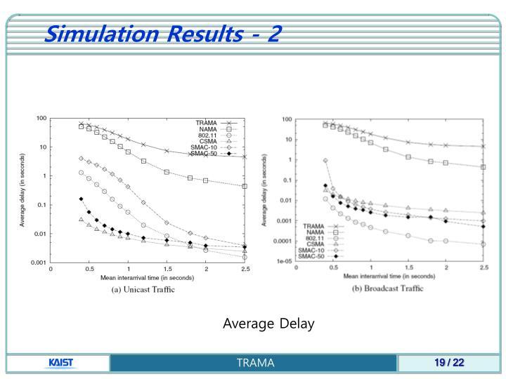 Simulation Results - 2