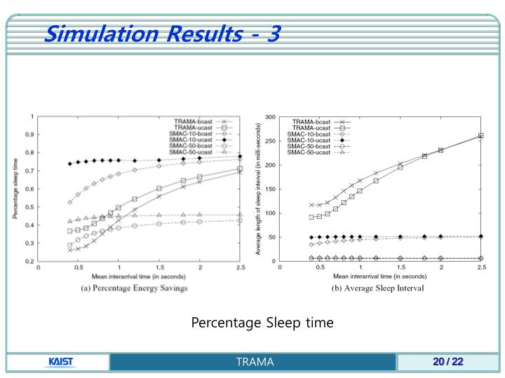 Simulation Results - 3