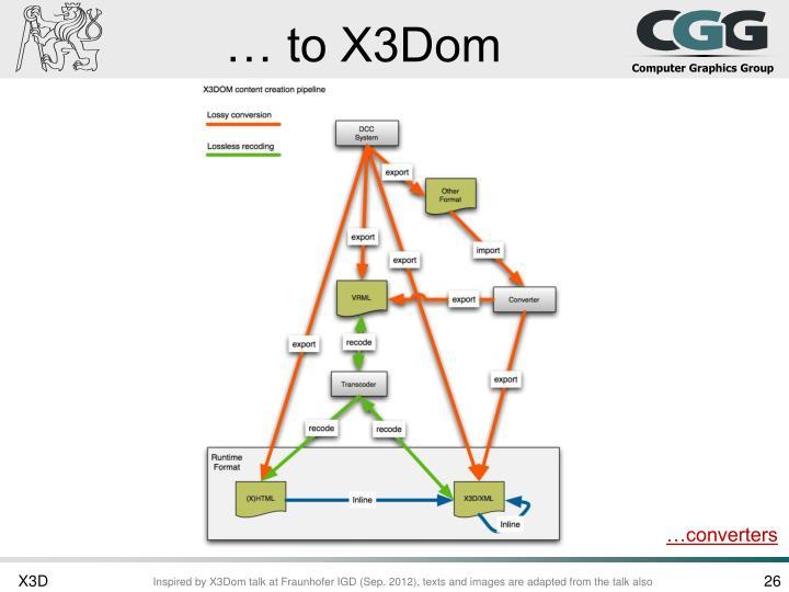 … to X3Dom