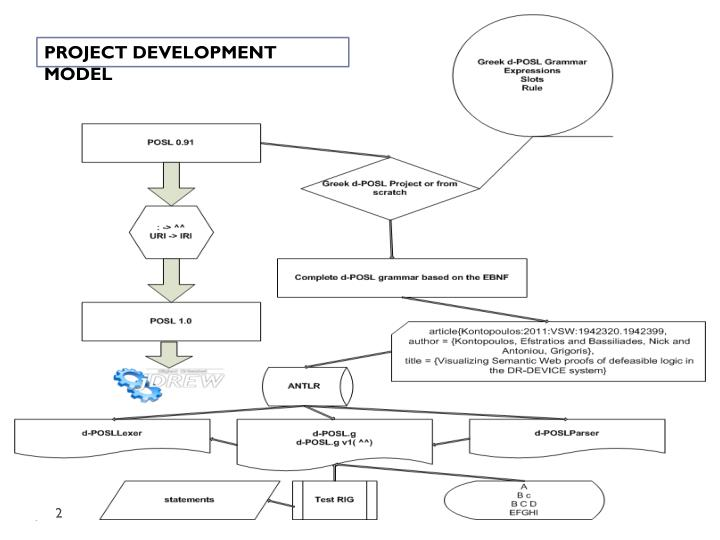 PROJECT DEVELOPMENT MODEL