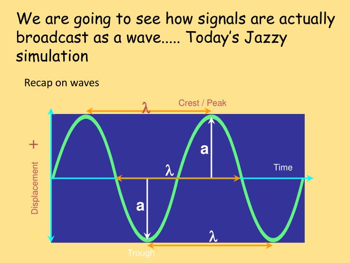 We are going to see how signals are actually broadcast as a wave..... Today's Jazzy simulation