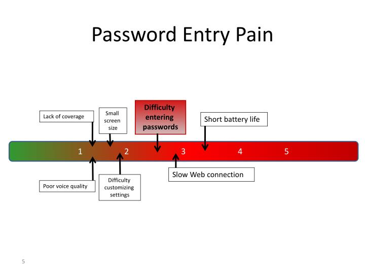 Password Entry Pain