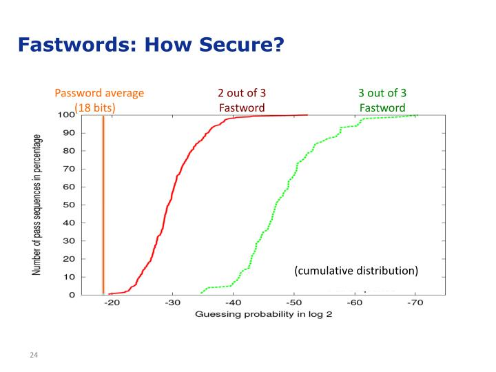 Password average
