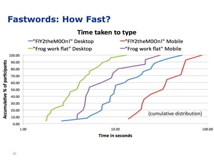Fastwords