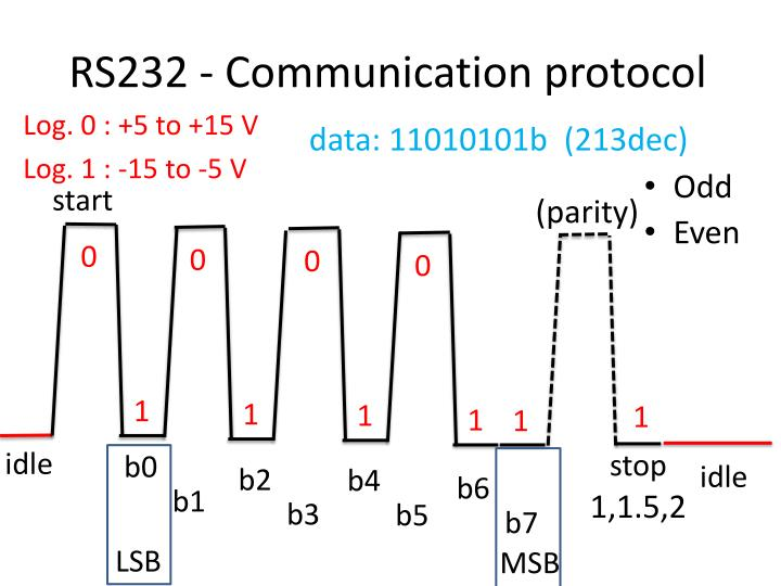 RS232 - Communication protocol