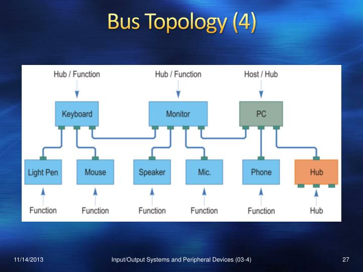 Bus Topology (4)