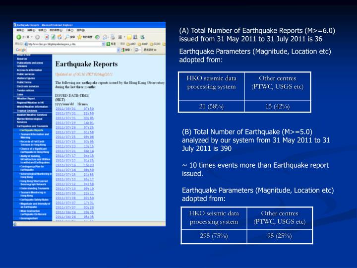 (A) Total Number of Earthquake Reports (M>=6.0) issued from 31 May 2011 to 31 July 2011 is 36