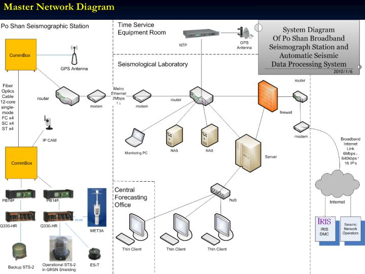 Master Network Diagram