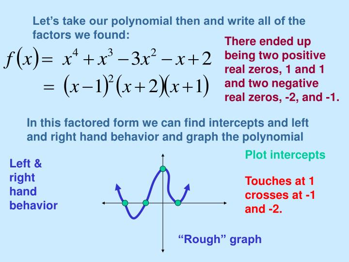 Let's take our polynomial then and write all of the factors we found: