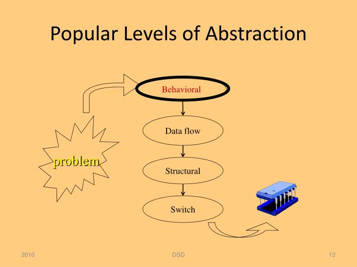 Popular Levels of Abstraction