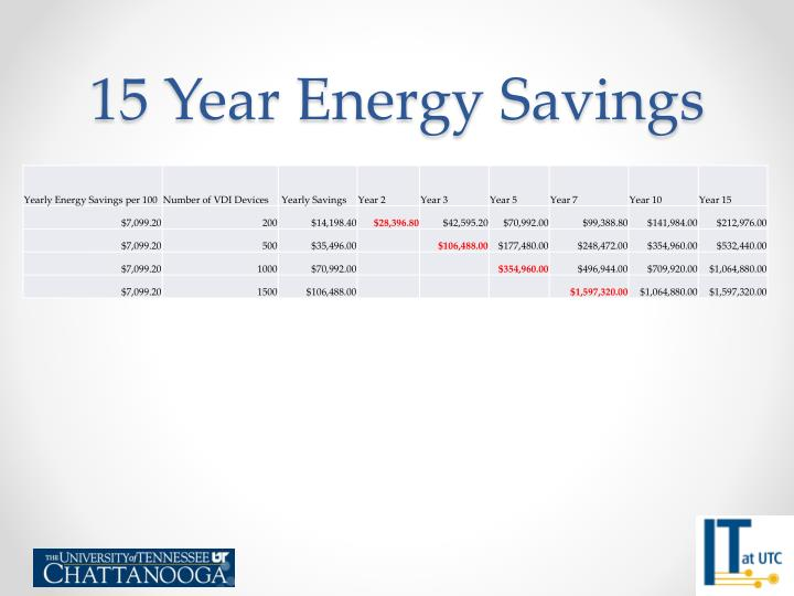 15 Year Energy Savings