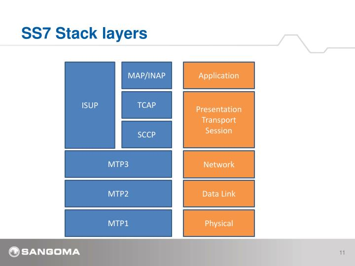 SS7 Stack layers