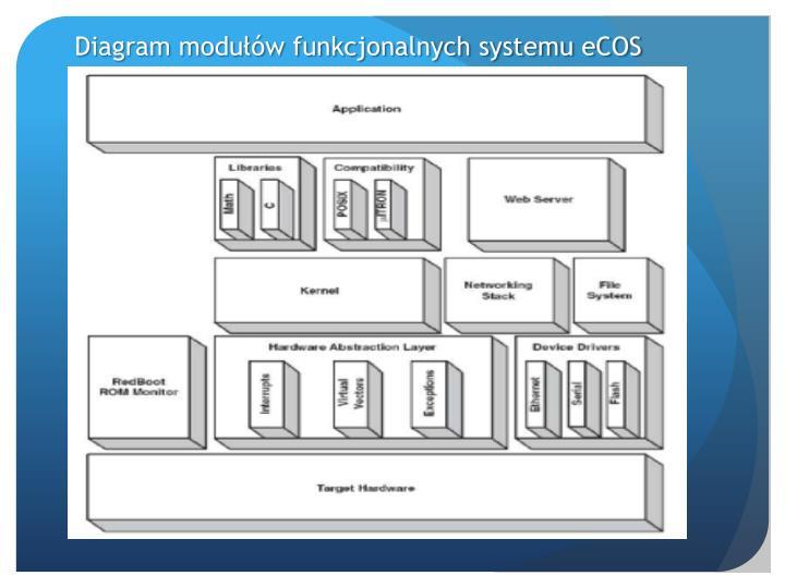 Diagram modułów funkcjonalnych systemu eCOS