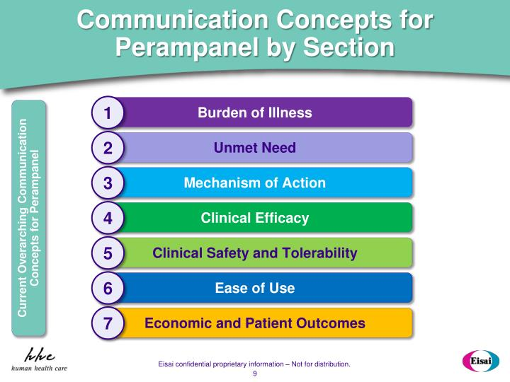Communication Concepts for Perampanel by Section