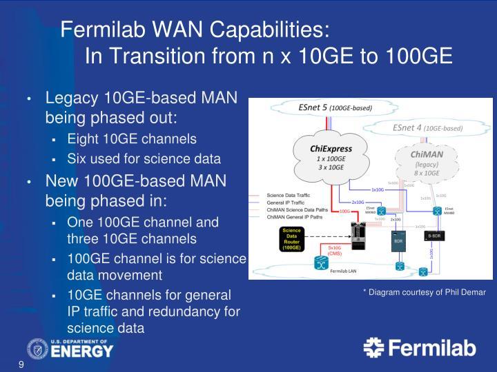 Fermilab WAN Capabilities: