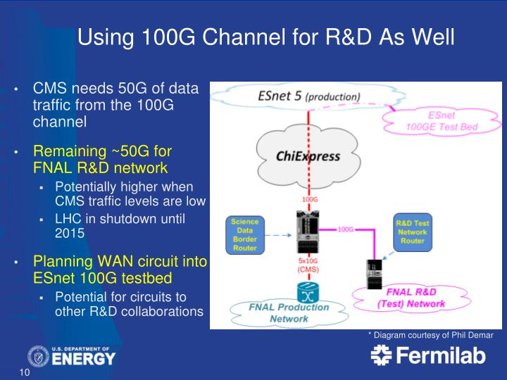 Using 100G Channel for R&D As Well