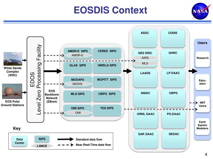 EOSDIS Context