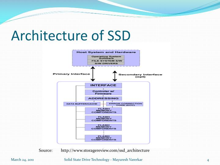 Architecture of SSD