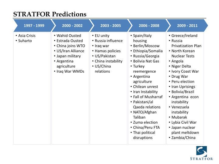 STRATFOR Predictions