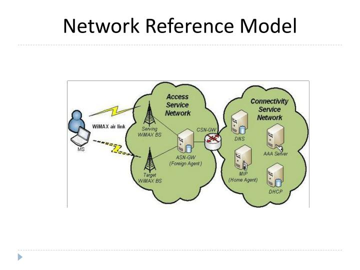 Network Reference Model