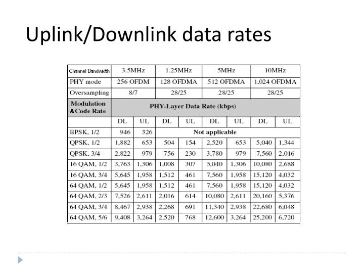 Uplink/Downlink data rates