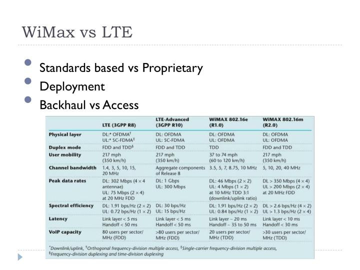 WiMax vs LTE
