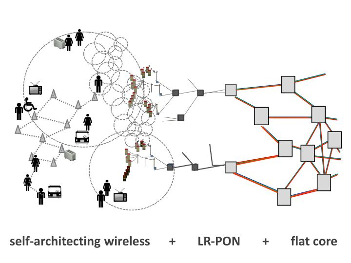 self-architecting wireless      +       LR-PON       +       flat core