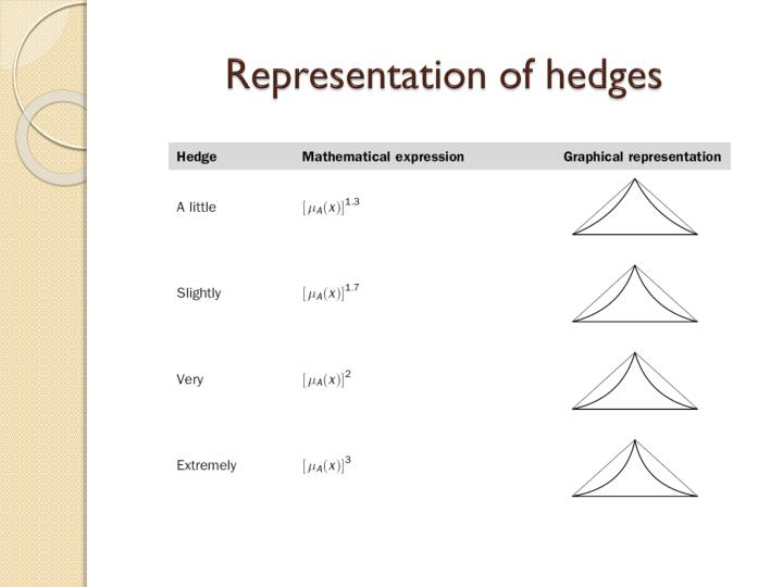 Representation of hedges