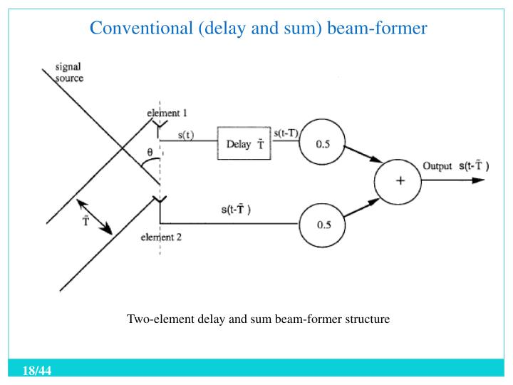 Conventional (delay and sum) beam-former