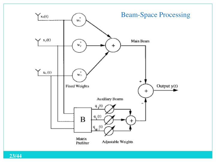 Beam-Space Processing