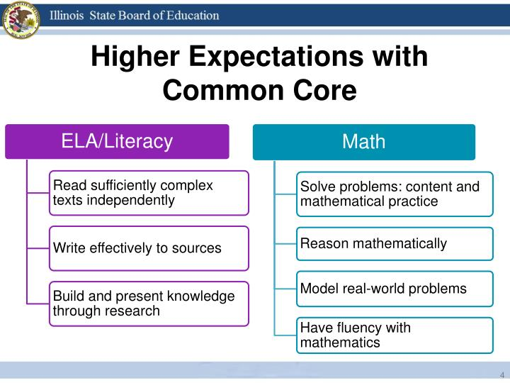 Higher Expectations with Common Core