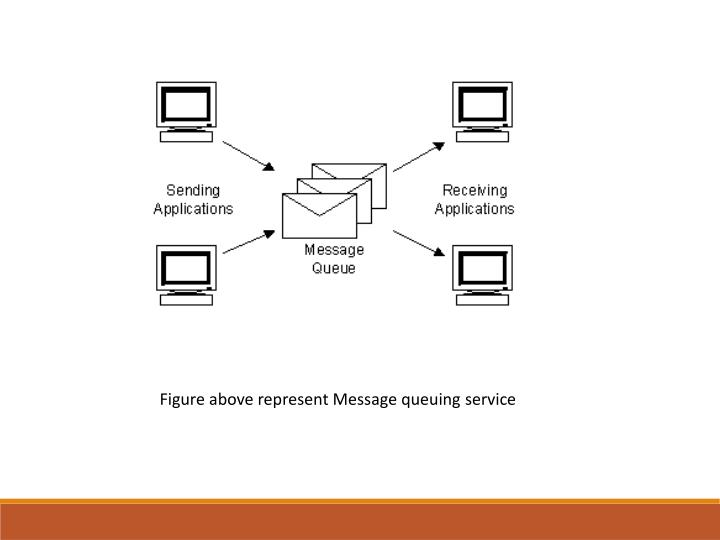 Figure above represent Message