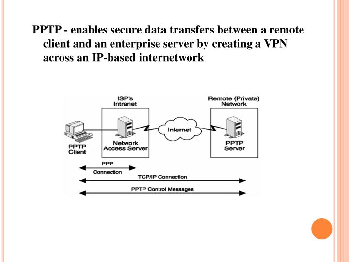 PPTP - enables secure data transfers between a remote client and an enterprise server by creating a VPN across an IP-based internetwork